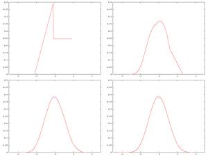 Ini kurva central limit theorem. Diambil dari SINI